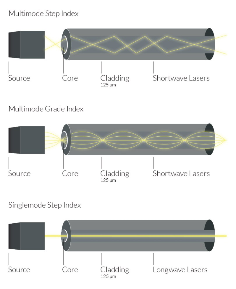 Multimode and singlemode light propagation. Multimode Step Index and Grade Index have shortwave lasers. Singlemode Step Index has longwave lasers