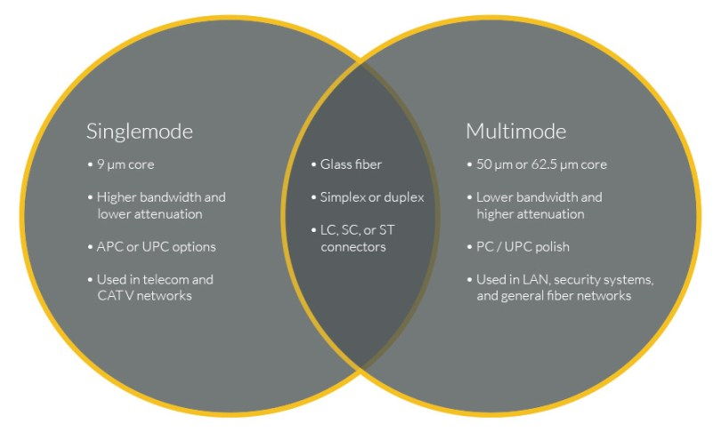 Singlemode vs Multimode Comparison Chart. Singlemode: 9 µm core, High bandwidth and lower ateenuation, APC or UPC otpions, and used in telecom and CATV networks. Multimode: 50 µm or 62.5 µm core, lower bandwidth and higher attenuation, PC/UPC polish, and used in LAN, security systems, and general fiber networks. Similarities betweeen singlemode and multimode fiber: glass fiber, can be simplex or duplex, available in LC, SC, or ST connectors
