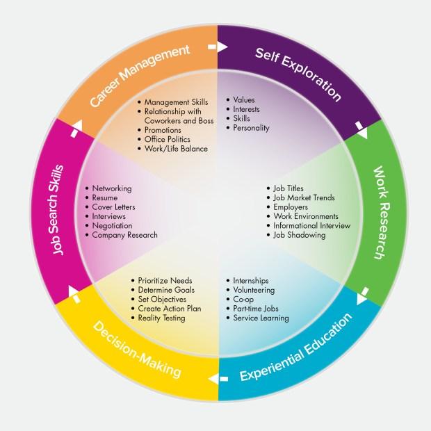 career planning process steps