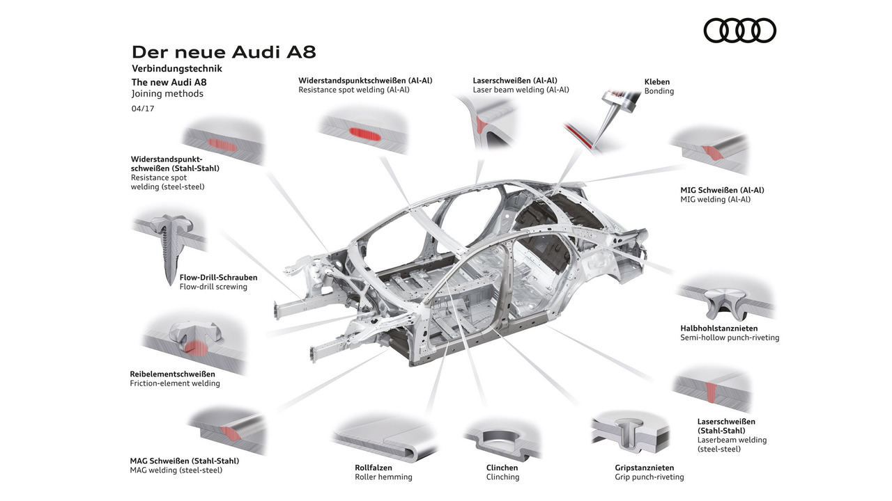 2018 Audi A8 Will Be Capable of Level 3 Autonomous Driving