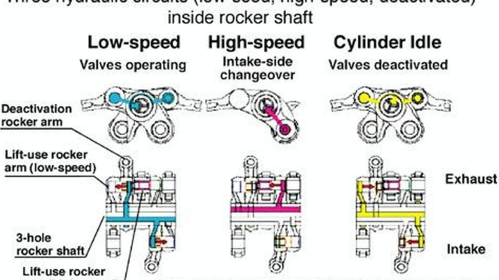 medium resolution of honda vtec diagram wiring diagrams data base 1999 honda accord engine compartment honda 3 0 engine