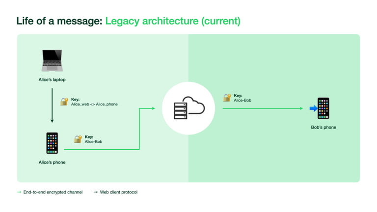 WhatsApp legacy architecture showing single device encryption.