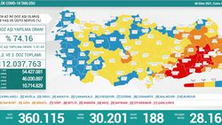 8 Ekim Türkiye'nin koronavirüs tablosu