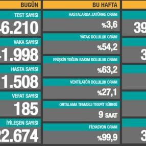 4 Nisan Türkiye'de koronavirüs tablosu
