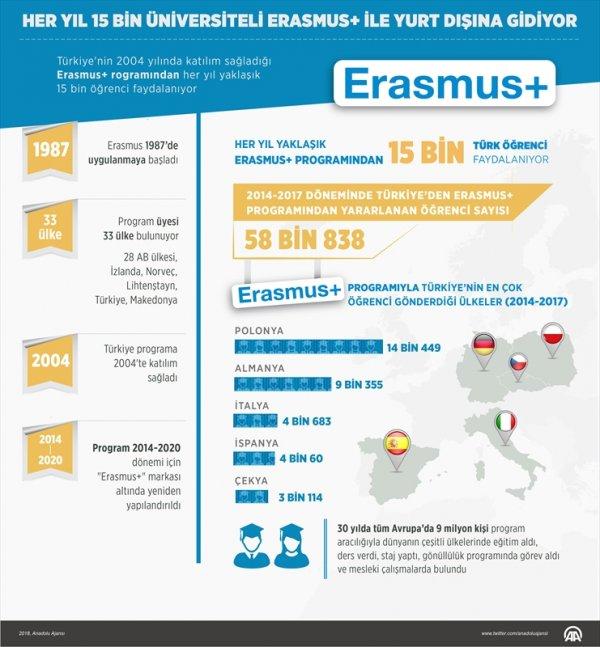 Her yıl 15 bin üniversiteli Erasmus'tan yararlanıyor