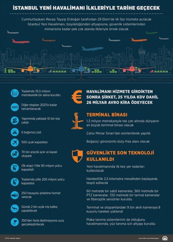 İstanbul Yeni Havalimanı göz doldurdu