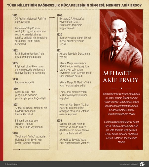 İstiklal Marşı'mızın şairi Mehmet Akif Ersoy anılacak