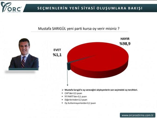 orc 5825 - ORC'nin Muharrem İnce ve Mustafa Sarıgül anketi