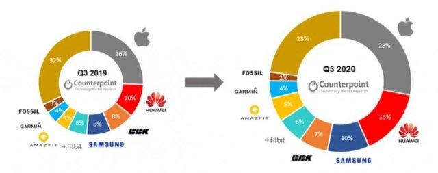 apple 4935 - Akıllı saat pazarı, 2020'nin üçüncü çeyreğinde yüzde 6 büyüdü: İşte lider markalar