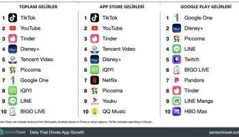 Aralık ayının en çok kazanan mobil uygulamaları belli oldu #1