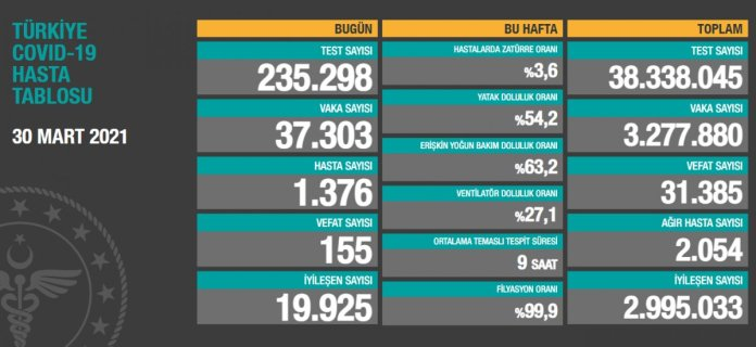 30 Mart Türkiye nin koranavirüs tablosu #1