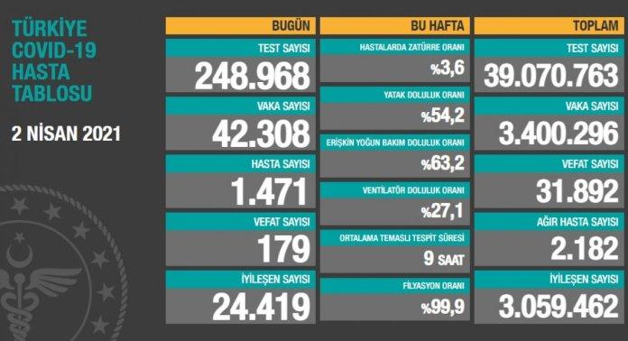 2 Nisan Türkiye nin koronavirüs tablosu #1