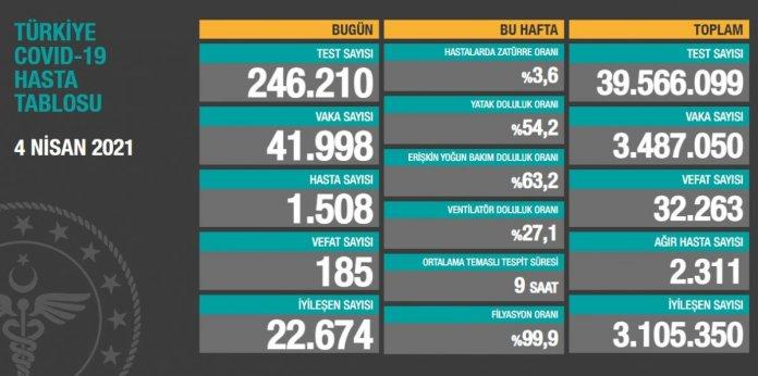 4 Nisan Türkiye de koronavirüs tablosu #1