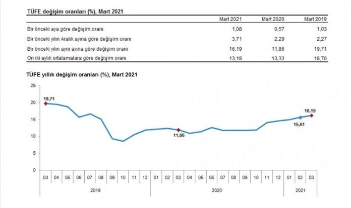 Enflasyon açıklandı mı? 2021 Mart ayı enflasyonu yüzde kaç? #1