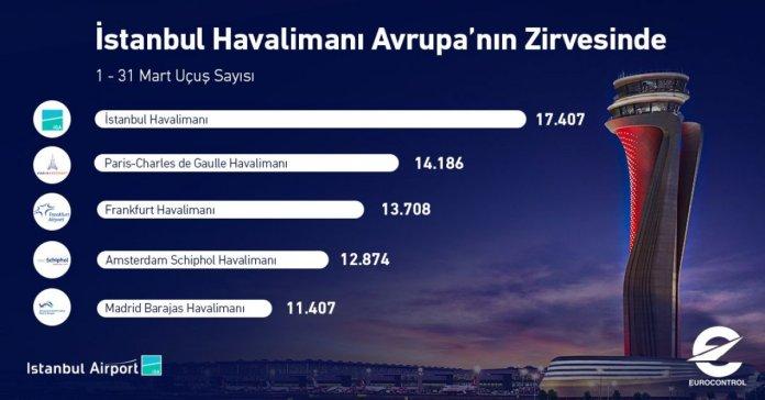 İstanbul Havalimanı, iki yılda 81 milyon yolcuya hizmet verdi #1