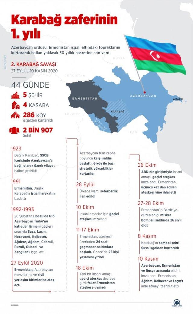 Azerbaycan ordusu, bir yıl önce 30 yıllık işgali sonlandırdı #6