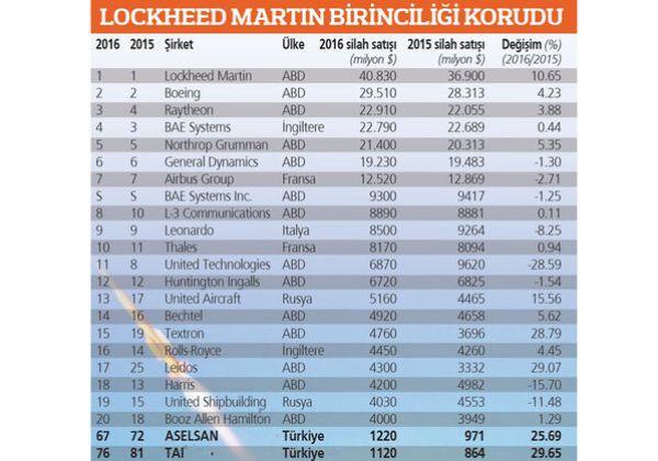 Türk silah şirketleri ilk 100'de yükseliyor
