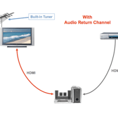 Av Receiver Wiring Diagram Outlets In Series Hdmi Arc And Earc What They Are Why You Should Care Digital Some Cases Also Automatically Sends Your Tv S Audio To Sound System Without Having Deactivate Onboard Speakers