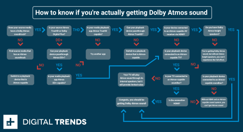 small resolution of how to know if you get dolby atmos