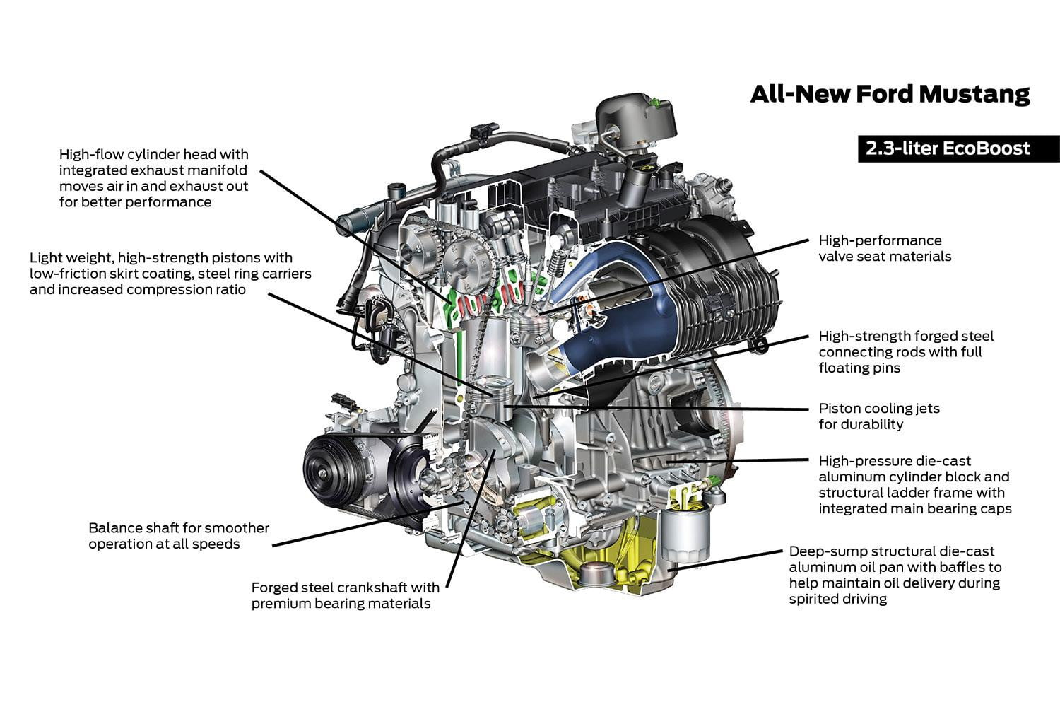 Ford Mustang Engine Specs And Rumors