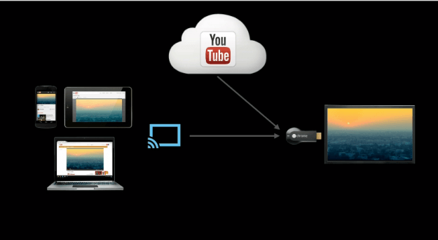 chromecast-how-it-works
