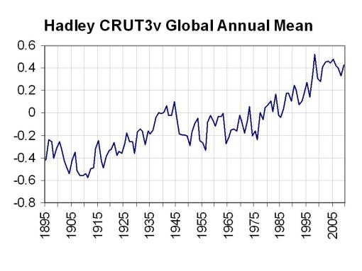 Correcting the surface temperature record for UHI   Watts Up