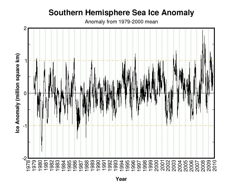 But I See Where You Become Confused In That We Are Talking About Two Different Things Ice Area And Sea Volume Believe It Was