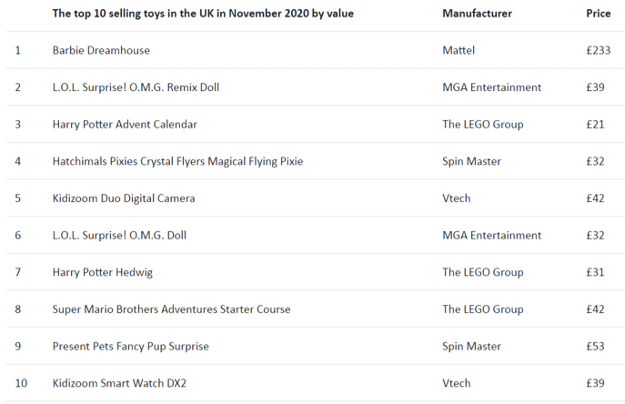 Iceclog: British Toy Market Driven by Early Christmas Gifts