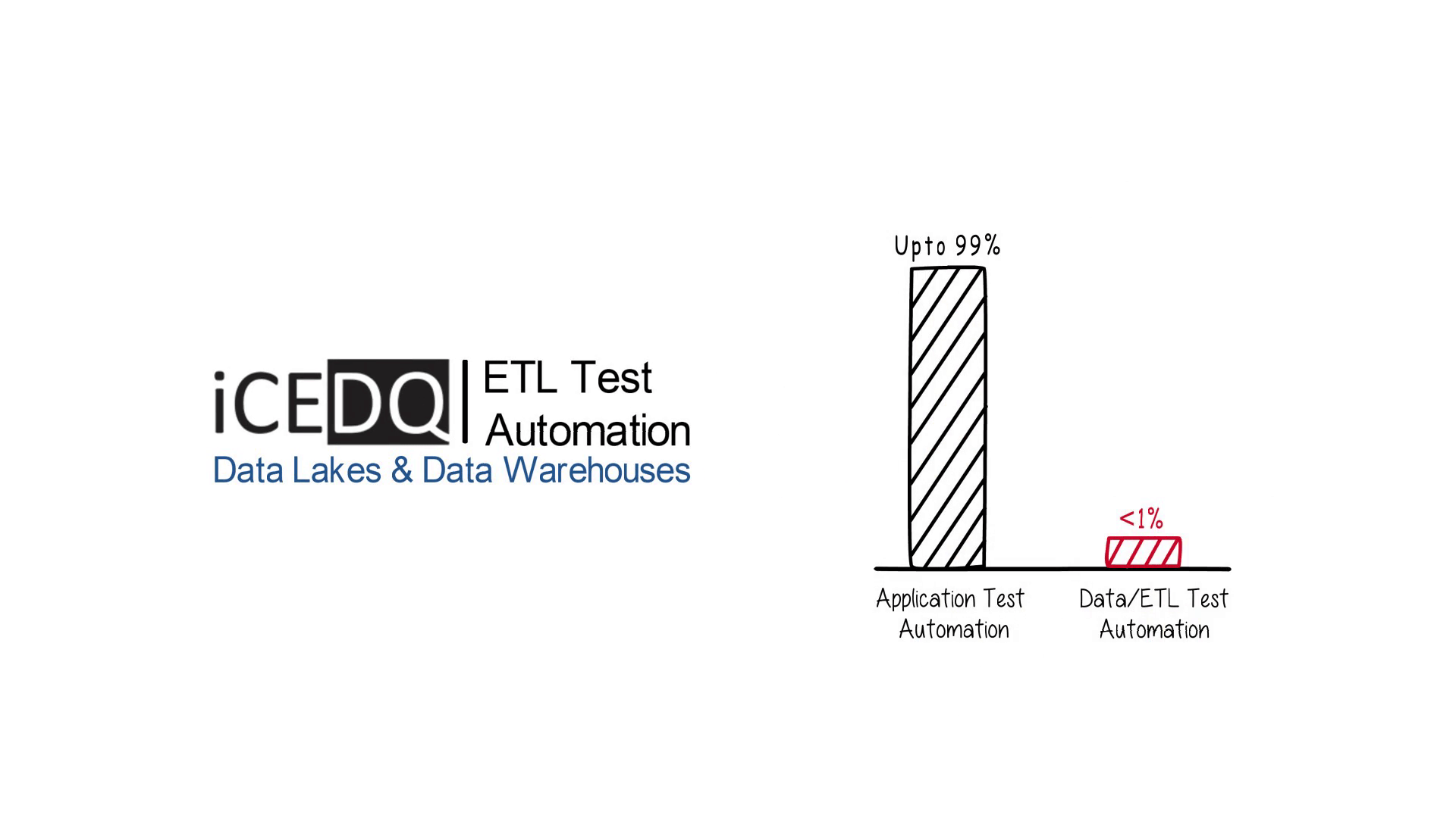 Automate Your ETL Testing & Data Warehouse Testing With