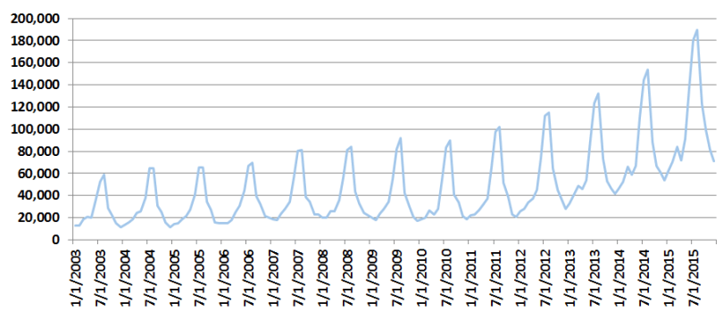 iceland by month