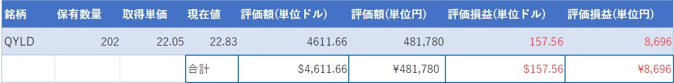 (2021年1月30日時点・運用開始202日目)