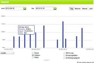 Runningcoach.ch Statistik 1