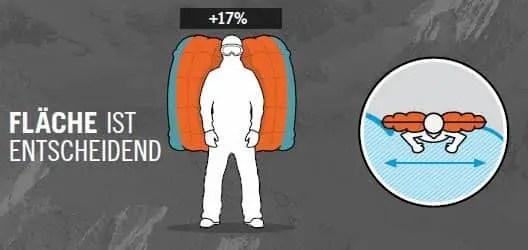 """+ 30 % mehr Wirkungsfläche + wirkungsoptimierte Formgebung + in einem Stück gewebt, kein Volumenverlust durch Nähte + Halten der """"Flügelposition"""" + Kopffreiheit, guter Rundum-Schutz"""
