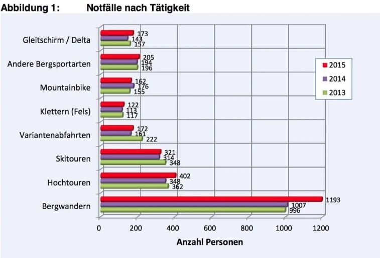 Bergnotfallstatstik Schweiz 2015_1