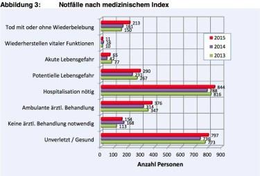 Bergnotfallstatstik Schweiz 2015_3