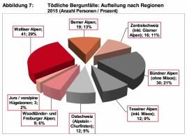 Bergnotfallstatstik Schweiz 2015_8