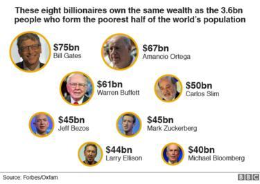 Graphic showing eight richest men