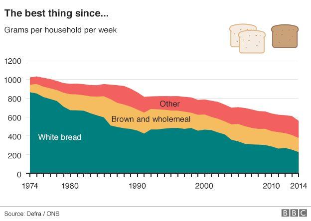 Bread graph