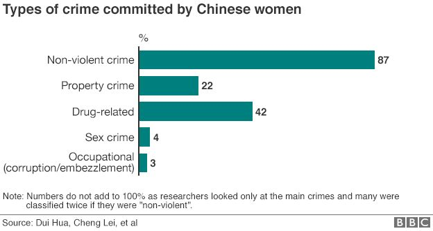 China crime graphic breakdown 25 June 2015