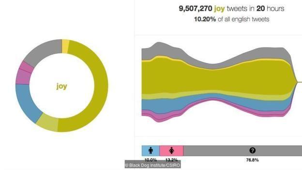 Trang mạng The We Feel theo dõi tình cảm của Twitter trên trên thế giới