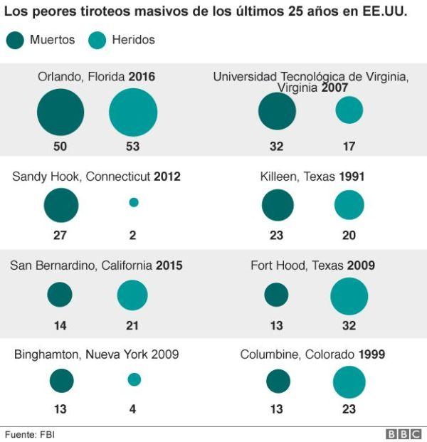Matanzas en EE.UU.