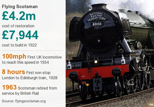 Flying Scotsman info graphic