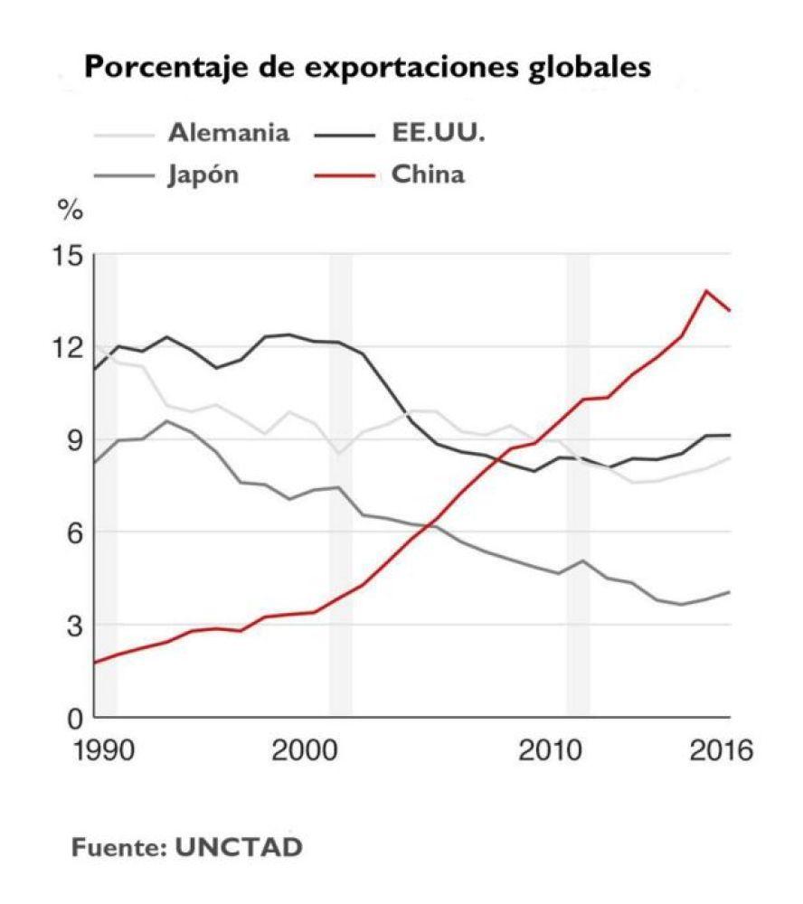 Porcentaje de exportaciones globales