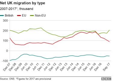 Line chart tracking UK emigration, EU immigration and non-EU immigration since 2007.