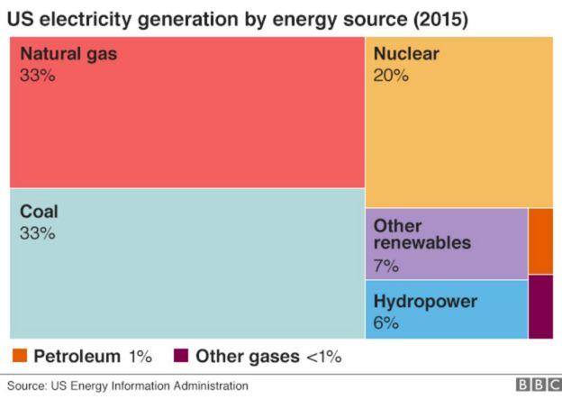 Nguồn năng lượng của Hoa Kỳ năm 2015