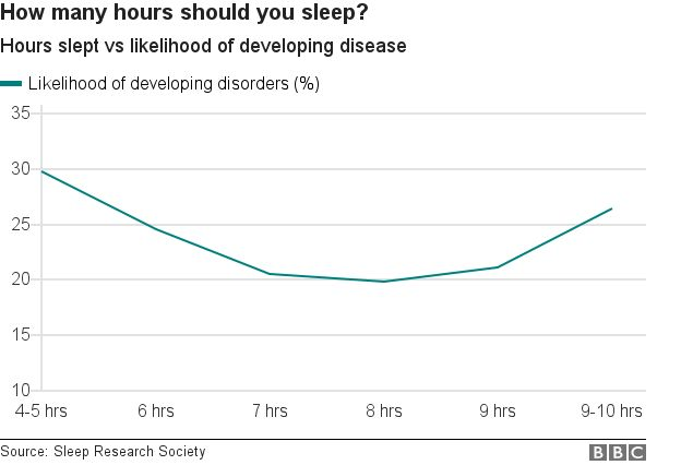 How many hours should you sleep? - hours slept vs likelihood of developing disease makes a J shaped curve