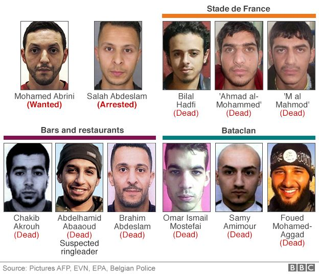 graphic of Paris attackers