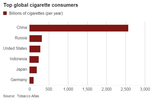 Cigarette consumption