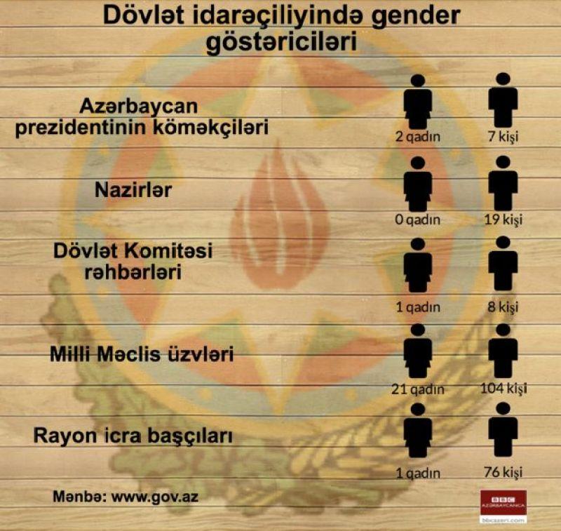 qadınlar, gender balansının pozulması, Azərbaycanda gender balansı, kişi və qadınların nisbəti