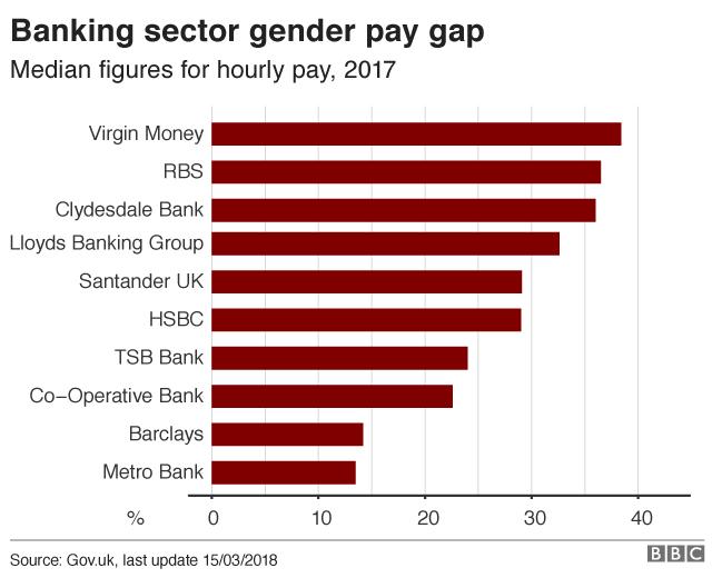 Banking gender pay gap